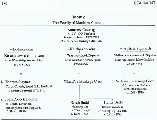 The Family of Matthew Cocking